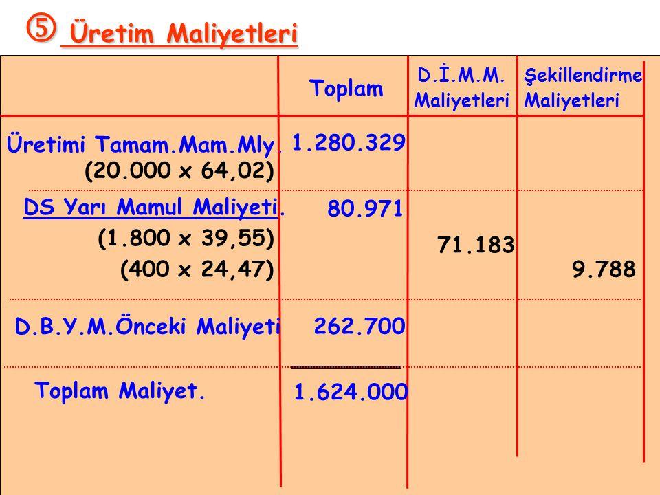  Üretim Maliyetleri Toplam Üretimi Tamam.Mam.Mly. 1.280.329