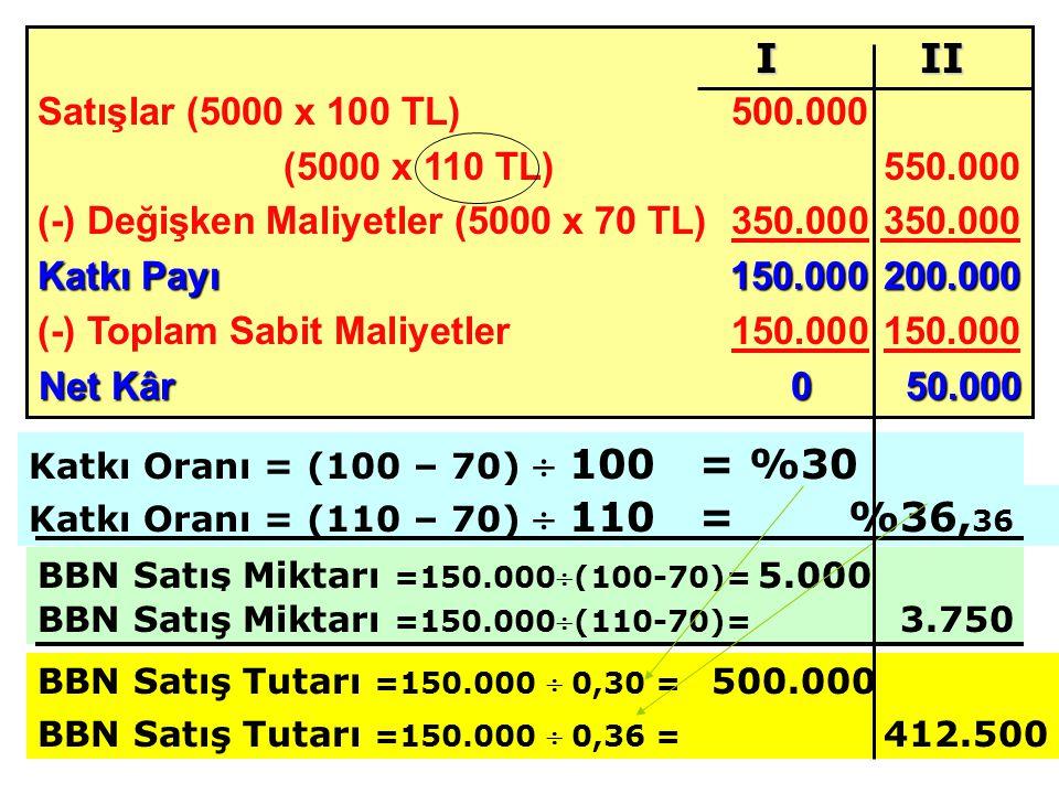 (-) Değişken Maliyetler (5000 x 70 TL) 350.000 350.000