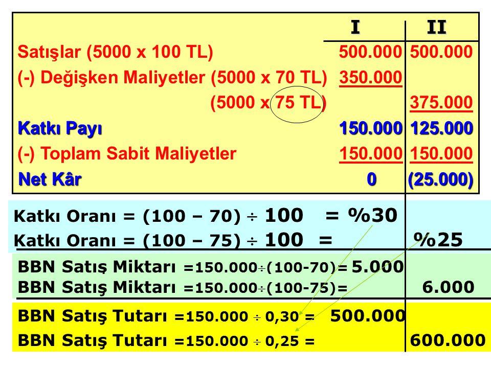 (-) Değişken Maliyetler (5000 x 70 TL) 350.000 (5000 x 75 TL) 375.000