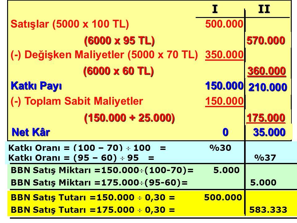 (-) Değişken Maliyetler (5000 x 70 TL) 350.000 Katkı Payı 150.000