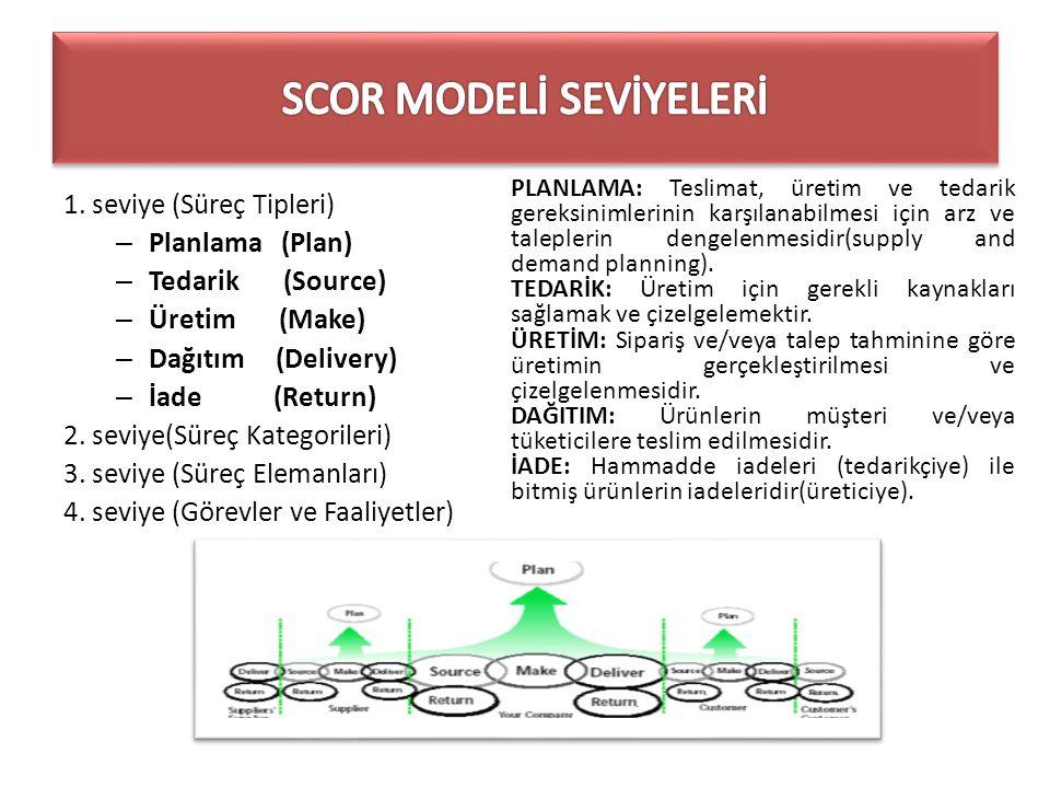 SCOR MODELİ SEVİYELERİ