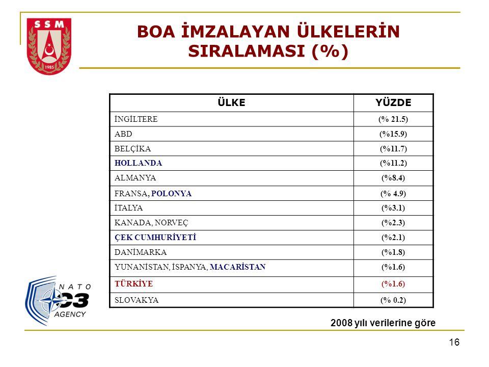 BOA İMZALAYAN ÜLKELERİN SIRALAMASI (%)