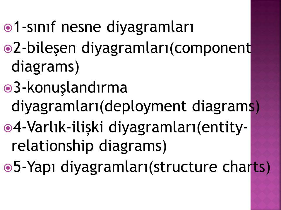 1-sınıf nesne diyagramları
