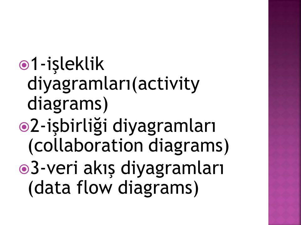 1-işleklik diyagramları(activity diagrams)