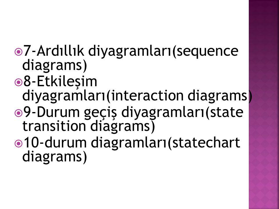 7-Ardıllık diyagramları(sequence diagrams)