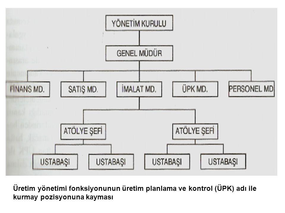 Üretim yönetimi fonksiyonunun üretim planlama ve kontrol (ÜPK) adı ile kurmay pozisyonuna kayması