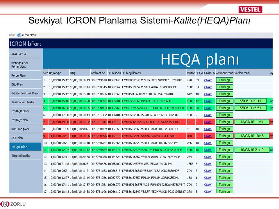 Sevkiyat ICRON Planlama Sistemi-Kalite(HEQA)Planı