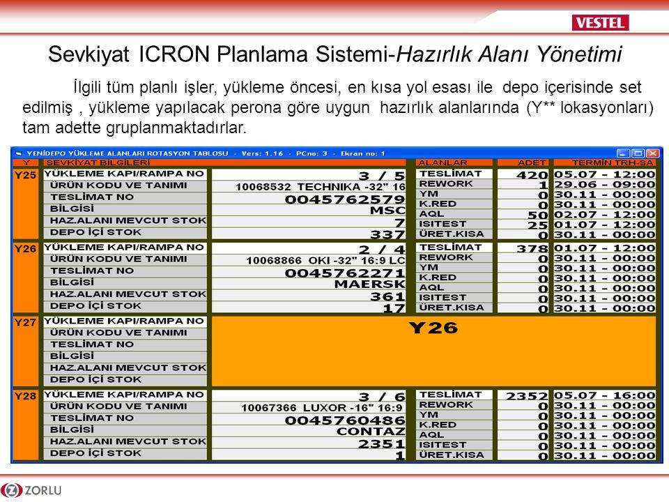 Sevkiyat ICRON Planlama Sistemi-Hazırlık Alanı Yönetimi