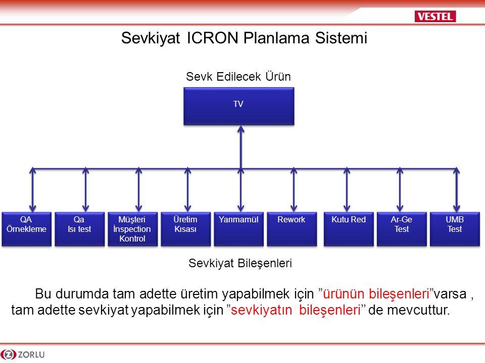 Sevkiyat ICRON Planlama Sistemi