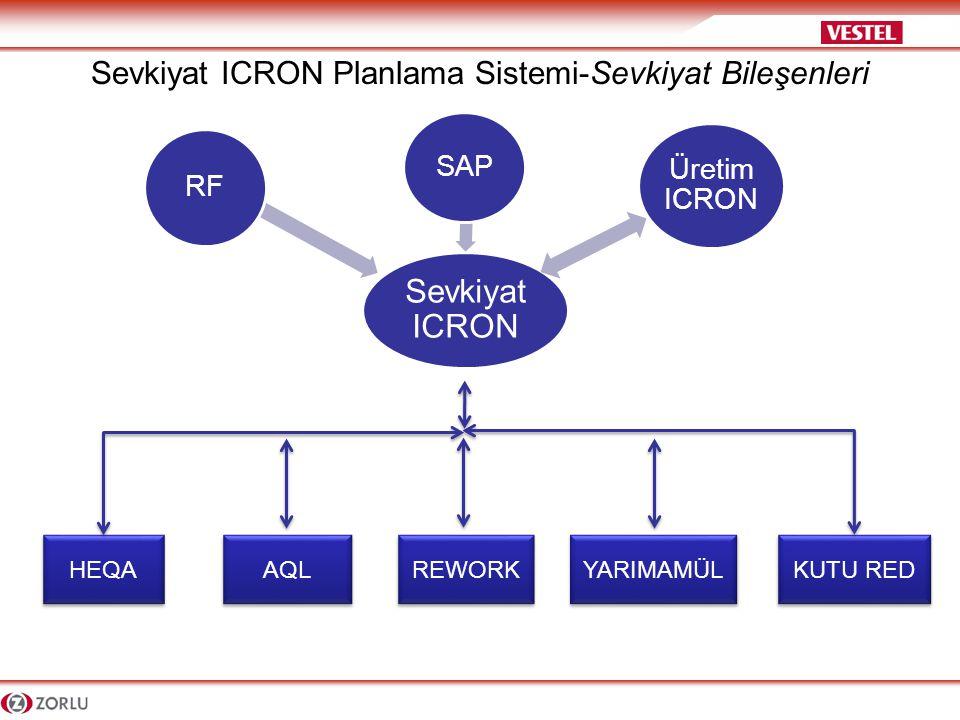 Sevkiyat ICRON Planlama Sistemi-Sevkiyat Bileşenleri