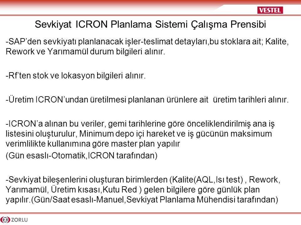 Sevkiyat ICRON Planlama Sistemi Çalışma Prensibi