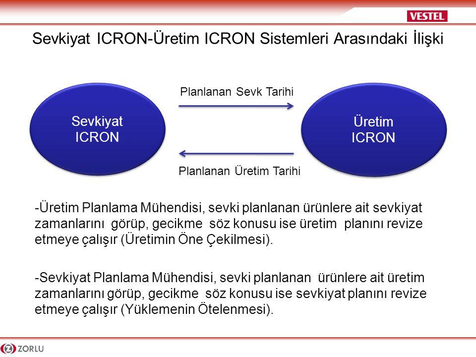 Sevkiyat ICRON-Üretim ICRON Sistemleri Arasındaki İlişki