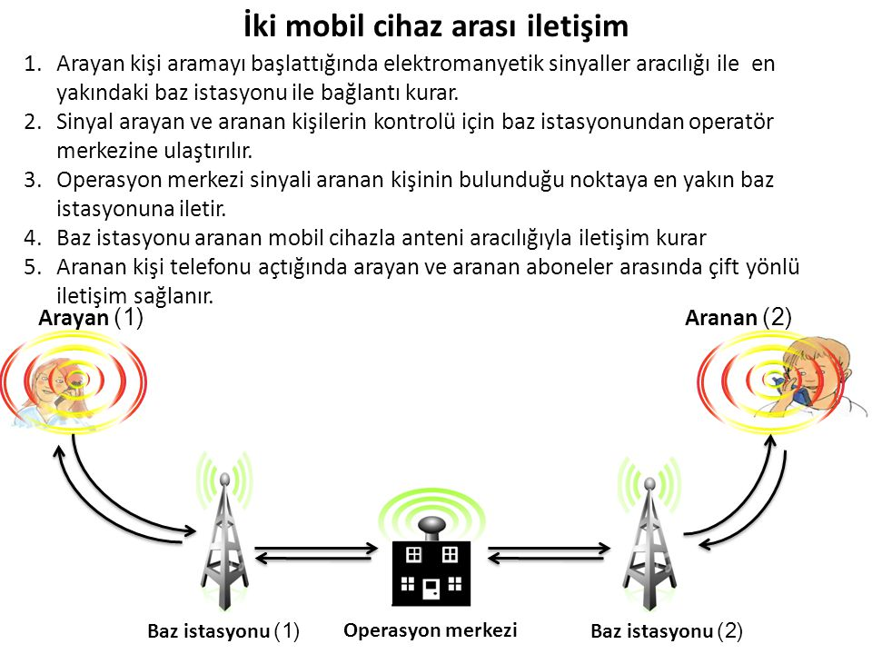 İki mobil cihaz arası iletişim