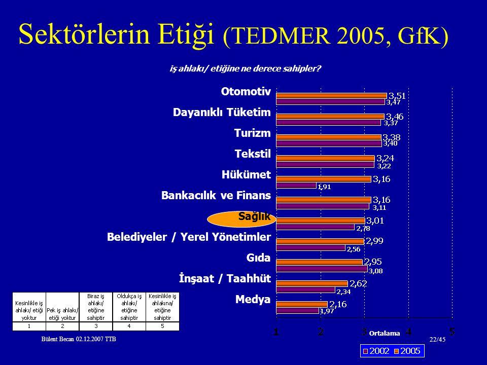 Sektörlerin Etiği (TEDMER 2005, GfK)