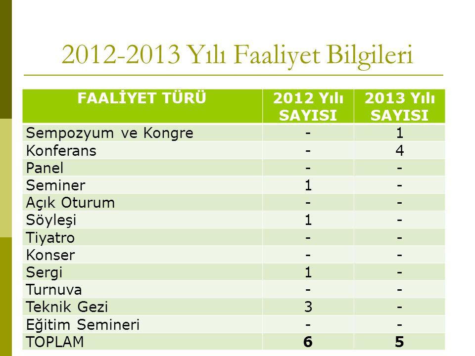 2012-2013 Yılı Faaliyet Bilgileri