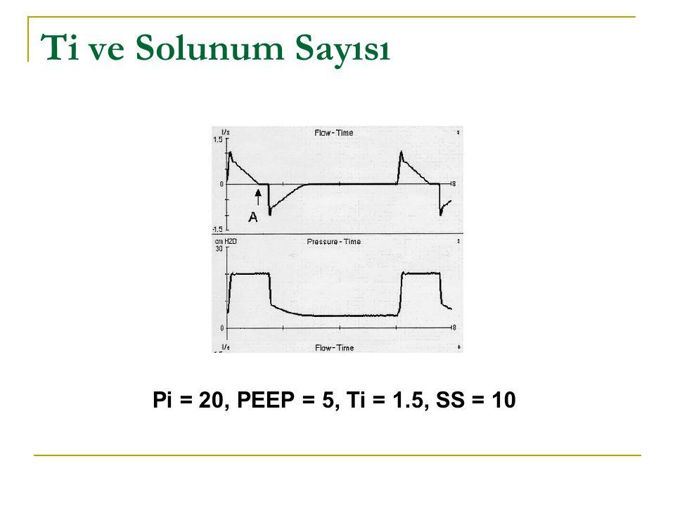 Ti ve Solunum Sayısı Pi = 20, PEEP = 5, Ti = 1.5, SS = 10