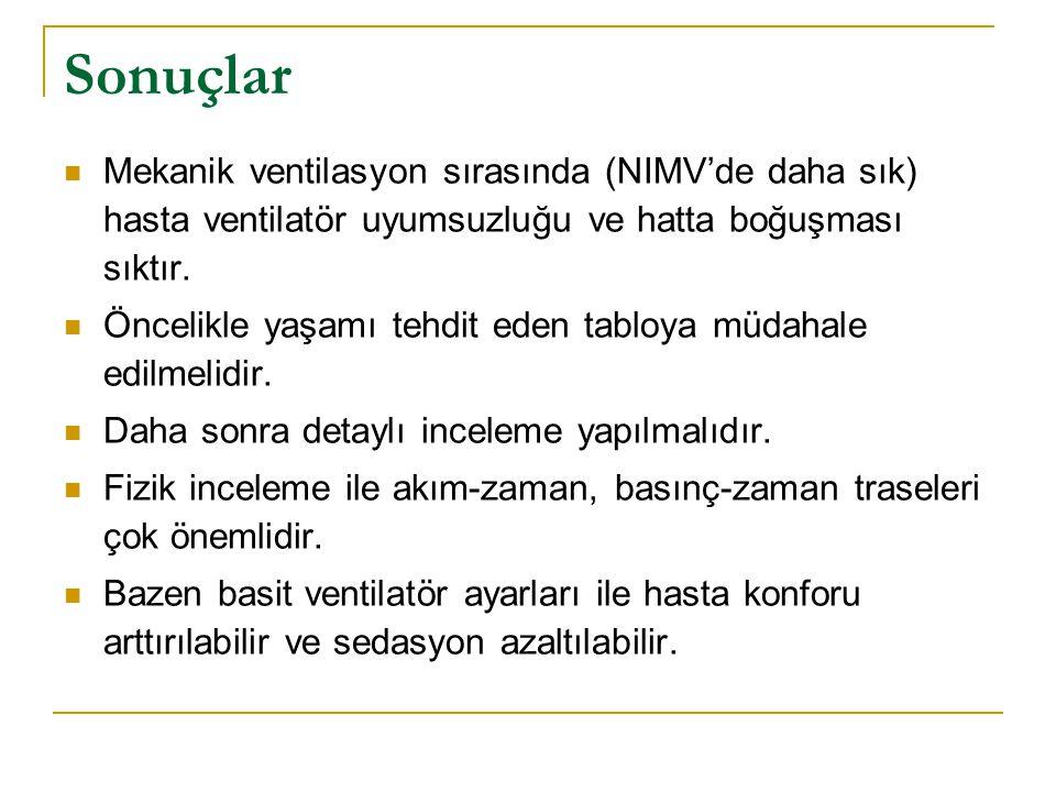 Sonuçlar Mekanik ventilasyon sırasında (NIMV'de daha sık) hasta ventilatör uyumsuzluğu ve hatta boğuşması sıktır.