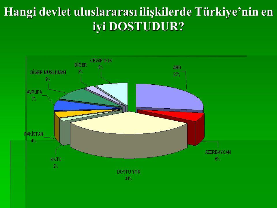 Hangi devlet uluslararası ilişkilerde Türkiye'nin en iyi DOSTUDUR