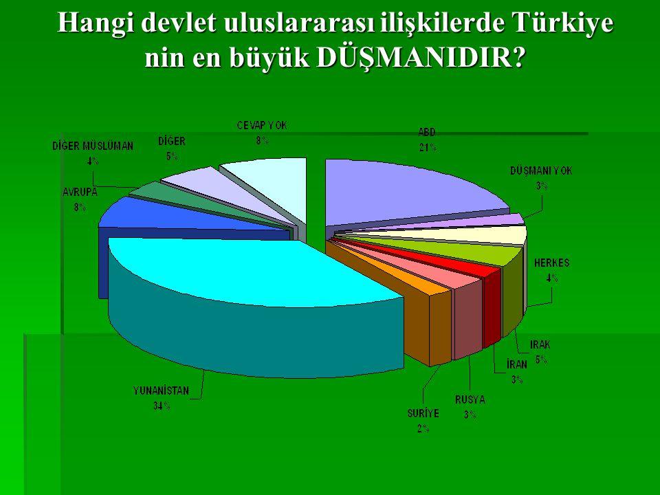 Hangi devlet uluslararası ilişkilerde Türkiye nin en büyük DÜŞMANIDIR