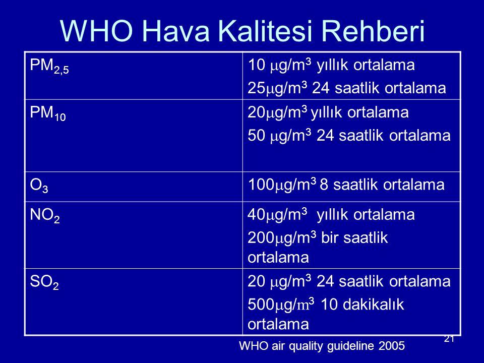 WHO Hava Kalitesi Rehberi