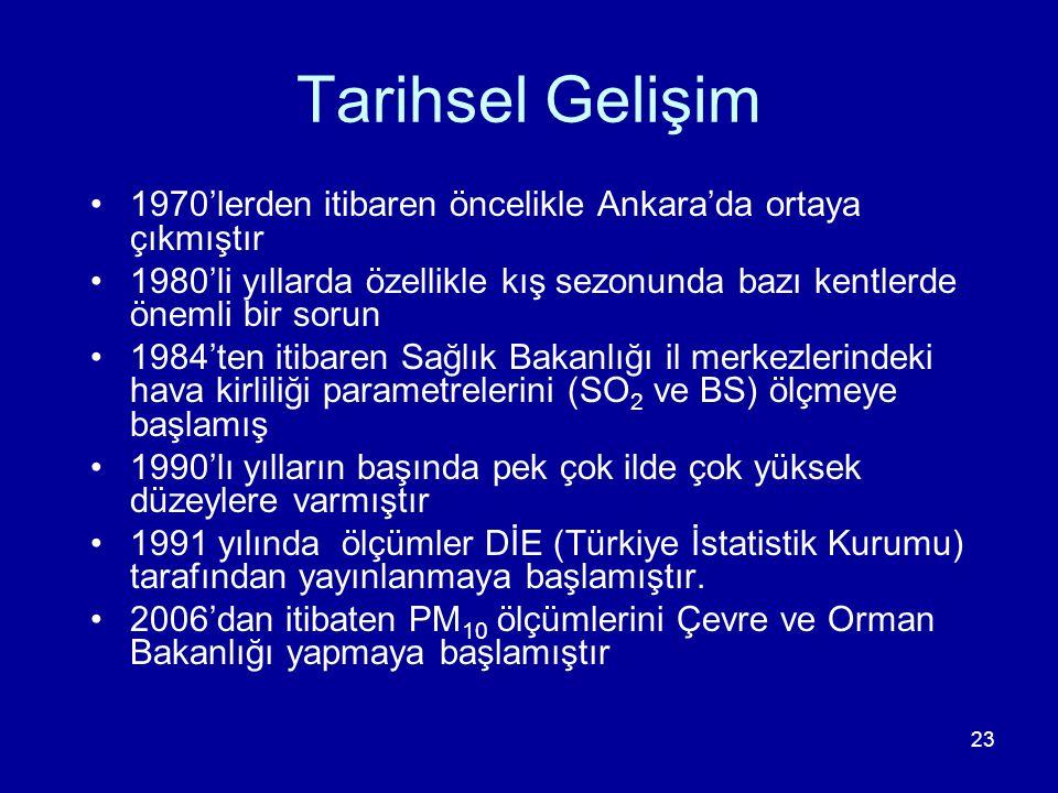 Tarihsel Gelişim 1970'lerden itibaren öncelikle Ankara'da ortaya çıkmıştır. 1980'li yıllarda özellikle kış sezonunda bazı kentlerde önemli bir sorun.