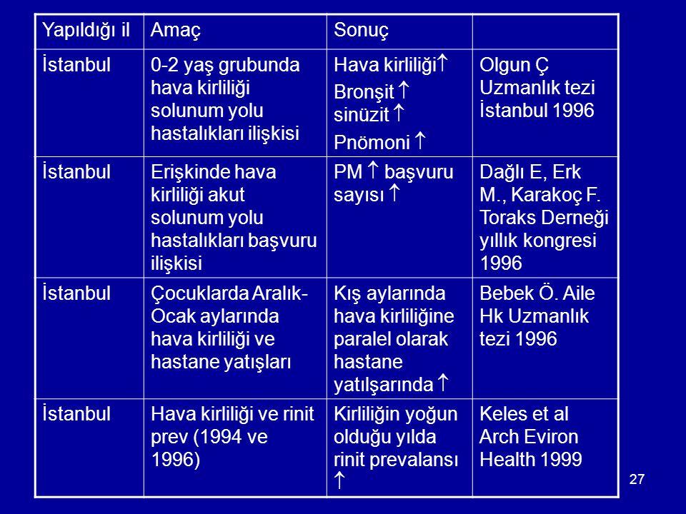 Yapıldığı il Amaç. Sonuç. İstanbul. 0-2 yaş grubunda hava kirliliği solunum yolu hastalıkları ilişkisi.