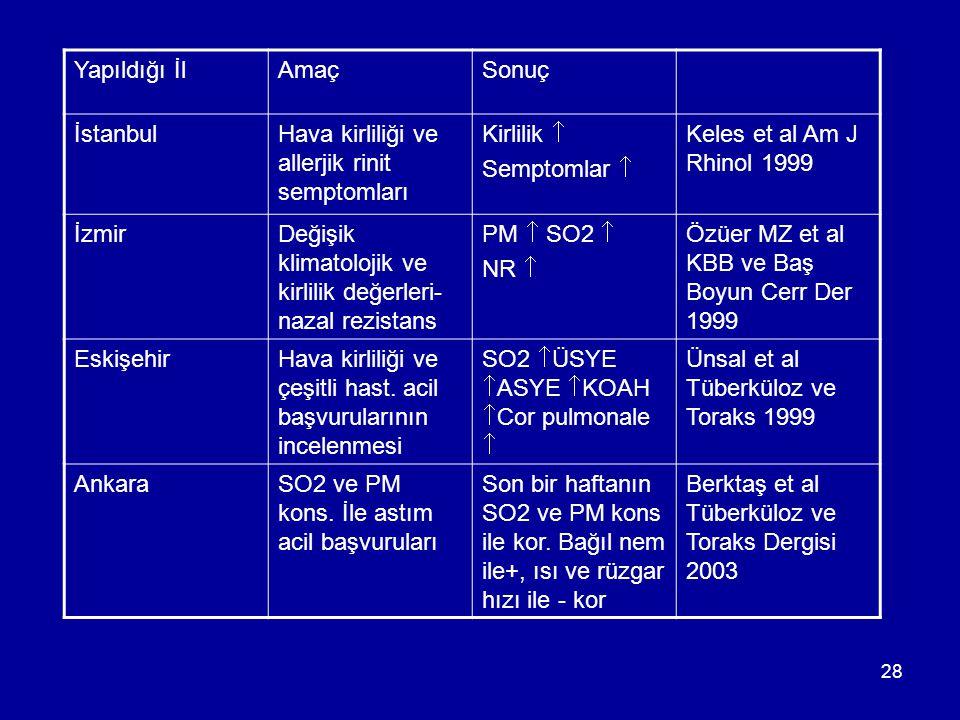 Yapıldığı İl Amaç. Sonuç. İstanbul. Hava kirliliği ve allerjik rinit semptomları. Kirlilik  Semptomlar 