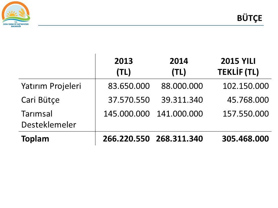 BÜTÇE 2013. (TL) 2014. 2015 YILI TEKLİF (TL) Yatırım Projeleri. 83.650.000. 88.000.000. 102.150.000.