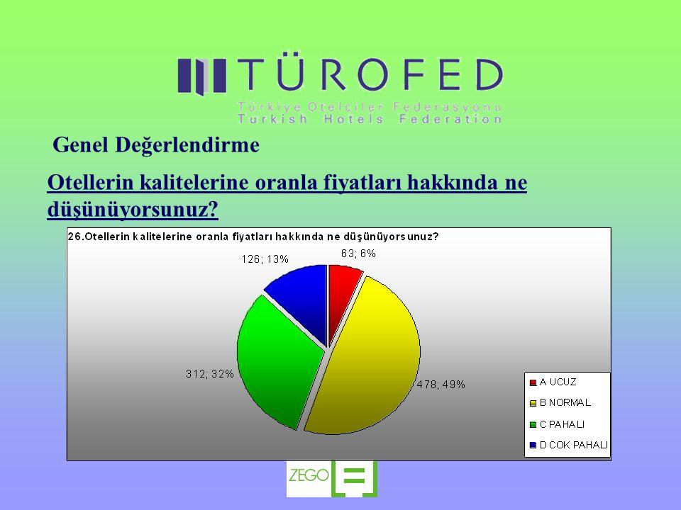 Genel Değerlendirme Otellerin kalitelerine oranla fiyatları hakkında ne düşünüyorsunuz