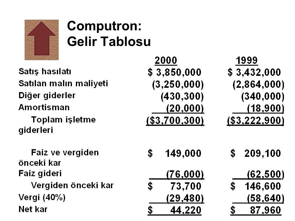 Computron: Gelir Tablosu