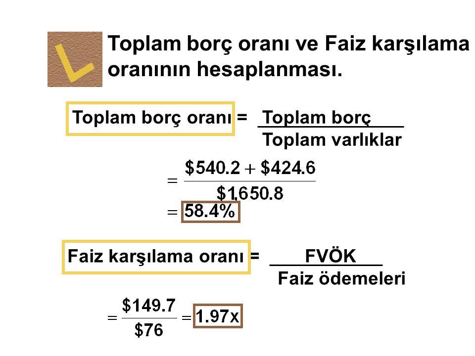 Toplam borç oranı ve Faiz karşılama oranının hesaplanması.