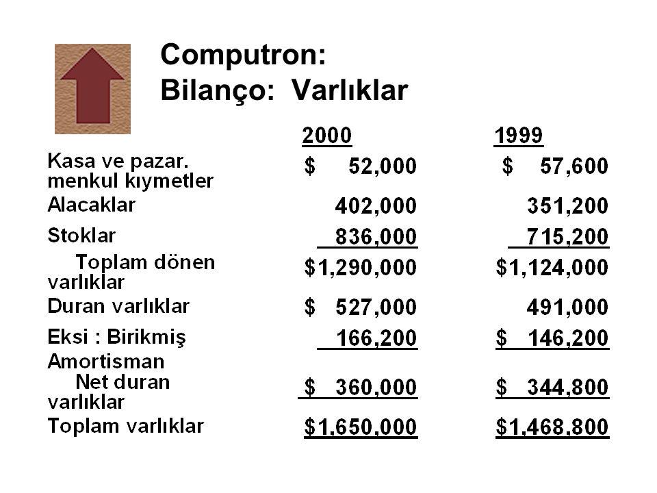 Computron: Bilanço: Varlıklar