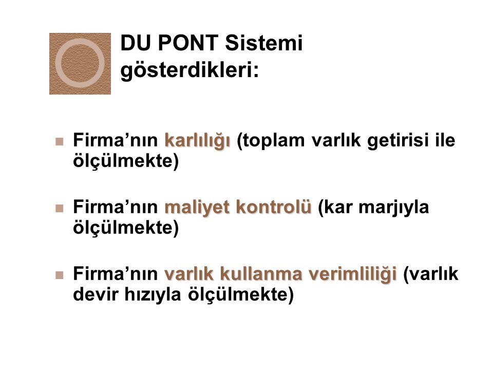 DU PONT Sistemi gösterdikleri:
