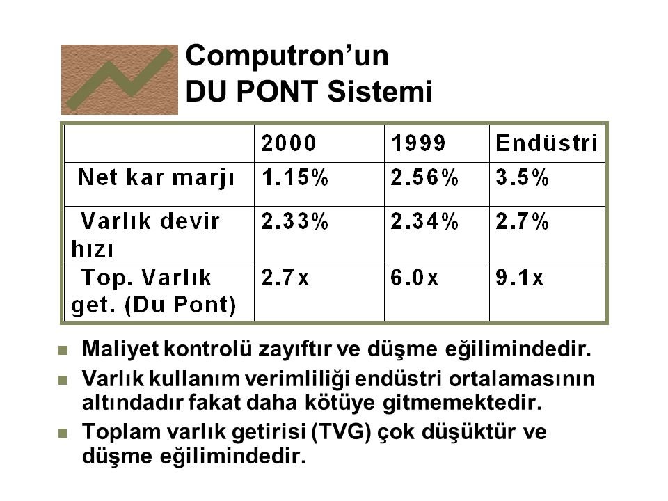 Computron'un DU PONT Sistemi