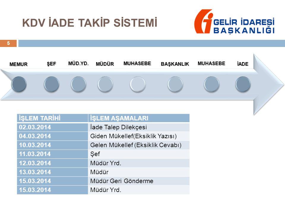 KDV İADE TAKİP SİSTEMİ İŞLEM TARİHİ İŞLEM AŞAMALARI 02.03.2014