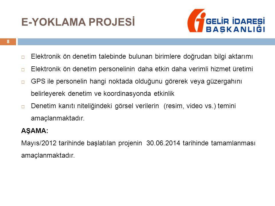 E-YOKLAMA PROJESİ Elektronik ön denetim talebinde bulunan birimlere doğrudan bilgi aktarımı.