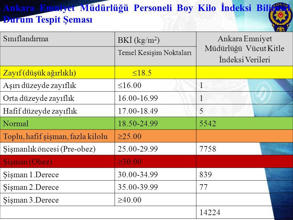 Ankara Emniyet Müdürlüğü Vücut Kitle İndeksi Verileri