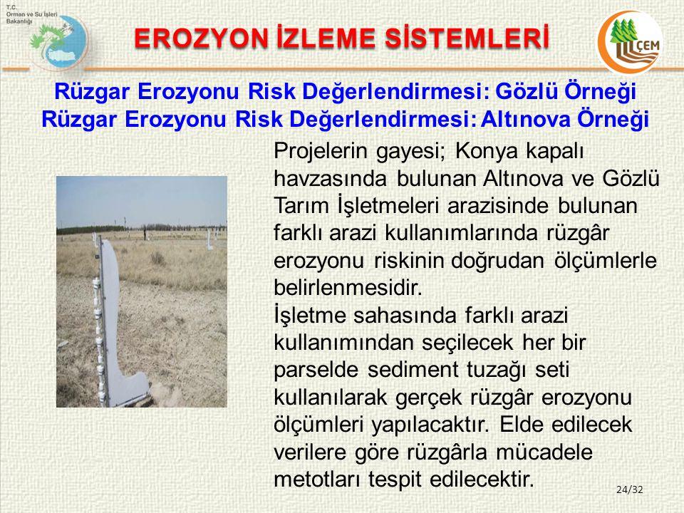 EROZYON İZLEME SİSTEMLERİ