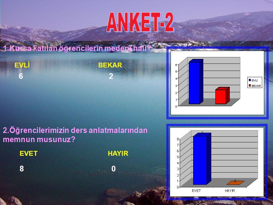 ANKET-2 1.Kursa katılan öğrencilerin medeni hali 6 2