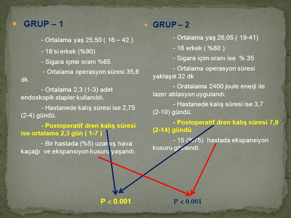 GRUP – 1 - Ortalama yaş 25,50 ( 16 – 42 ) GRUP – 2