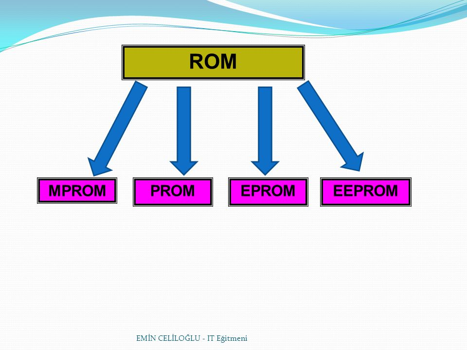 ROM MPROM PROM EPROM EEPROM EMİN CELİLOĞLU - IT Eğitmeni