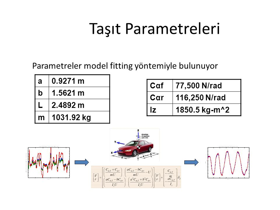 Taşıt Parametreleri Parametreler model fitting yöntemiyle bulunuyor a