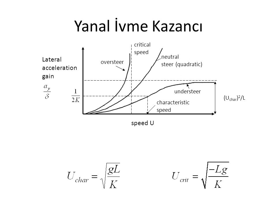 Yanal İvme Kazancı Lateral acceleration gain speed U critical speed