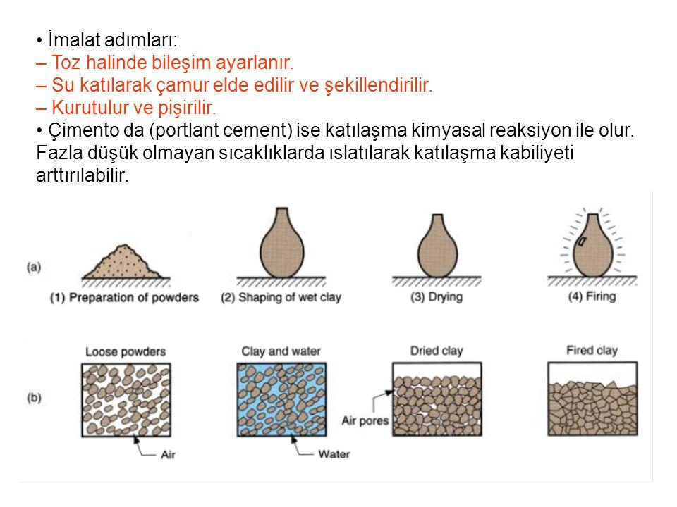 • İmalat adımları: – Toz halinde bileşim ayarlanır. – Su katılarak çamur elde edilir ve şekillendirilir.