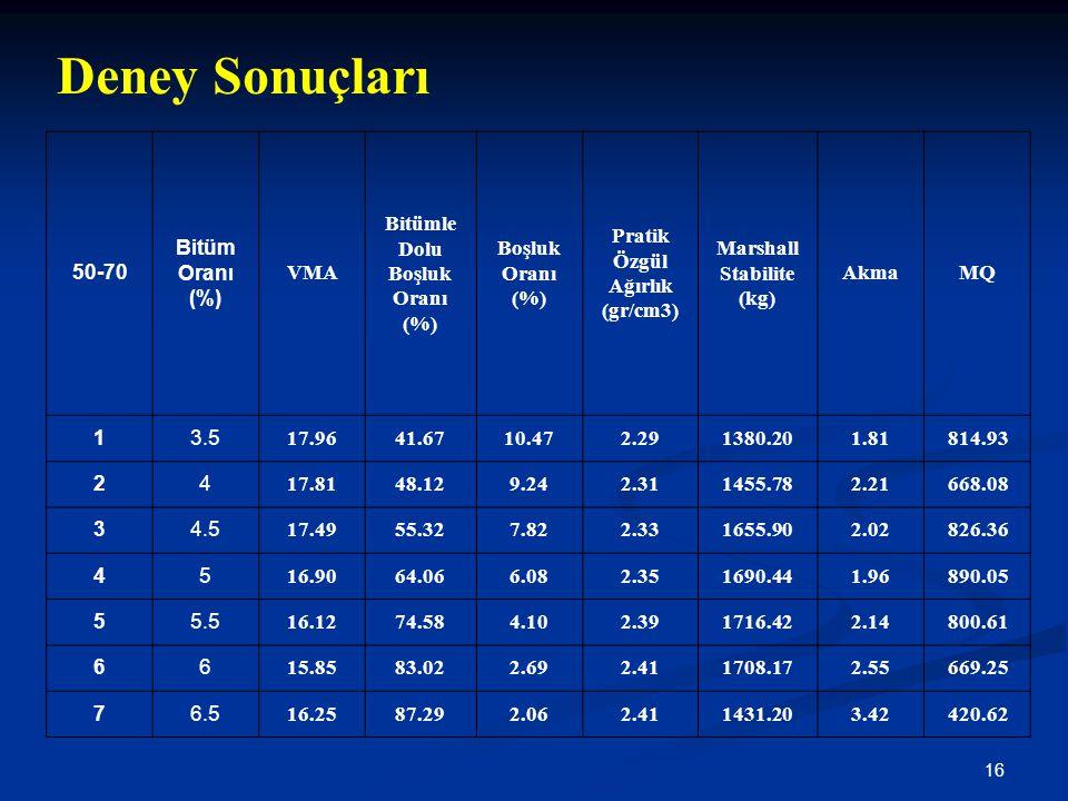 Deney Sonuçları 50-70 Bitüm Oranı (%) VMA