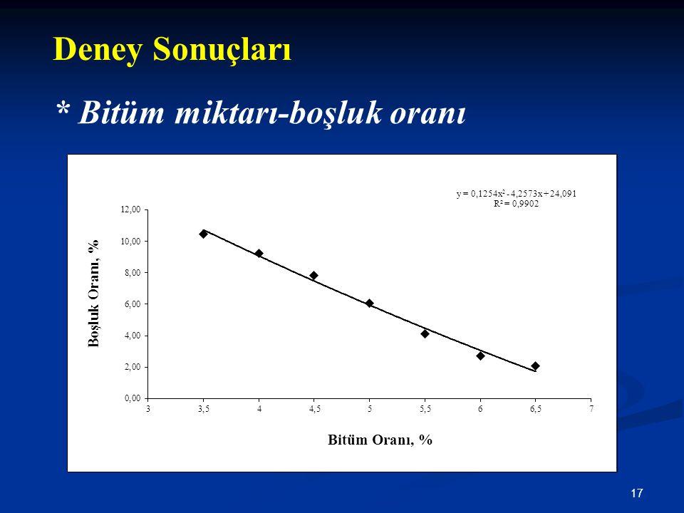 Deney Sonuçları * Bitüm miktarı-boşluk oranı