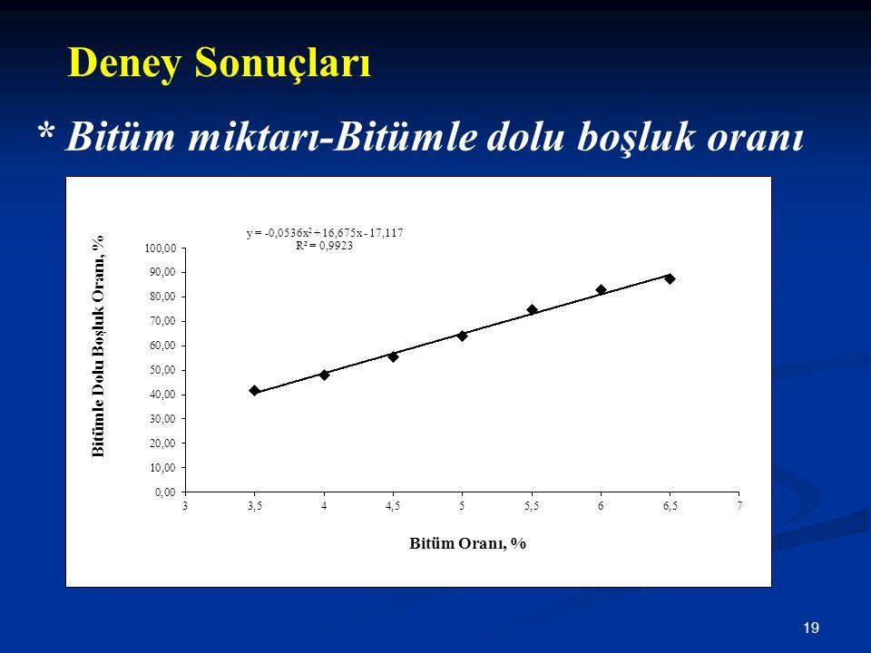 Deney Sonuçları * Bitüm miktarı-Bitümle dolu boşluk oranı
