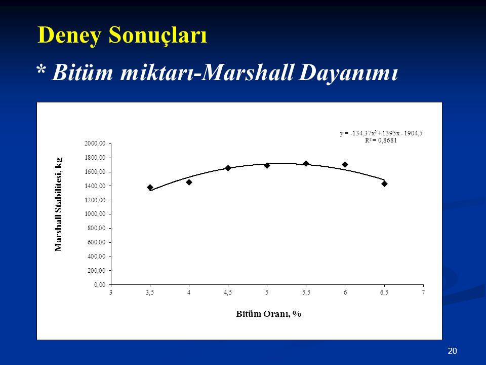 Deney Sonuçları * Bitüm miktarı-Marshall Dayanımı