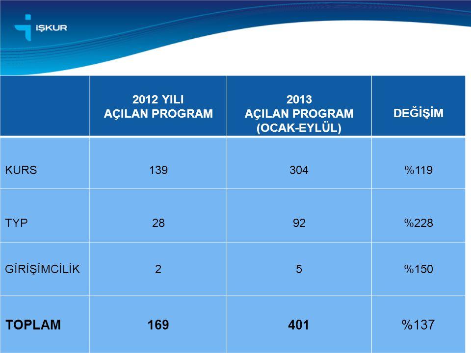 TOPLAM 169 401 %137 2012 YILI AÇILAN PROGRAM 2013 (OCAK-EYLÜL) DEĞİŞİM