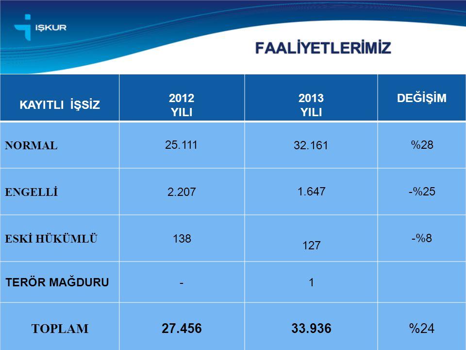 FAALİYETLERİMİZ TOPLAM 27.456 33.936 %24 KAYITLI İŞSİZ 2012 YILI 2013